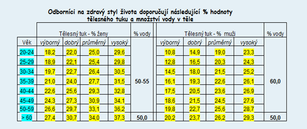 tuk_voda_tabulka
